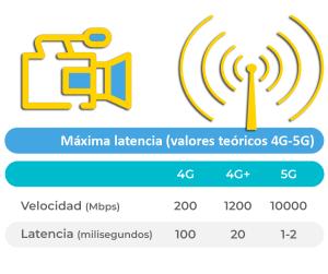 Períodos de latencia en 4G, 4G+ y 5G