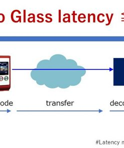 Soliton Zao-SH - Ultra Baja Latencia - Ultra Low Latency - Glass to glass - 35ms